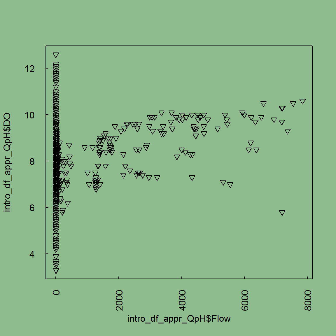 G  Visualize - Plotting with base R - R Curriculum