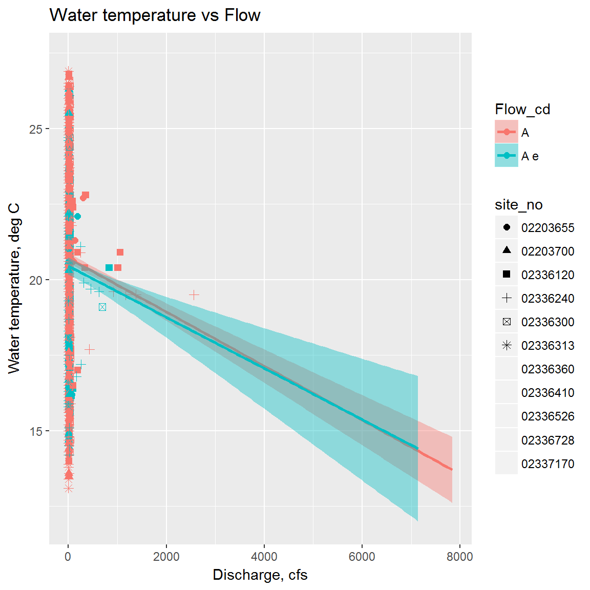H  Visualize - Plotting with ggplot2 - R Curriculum