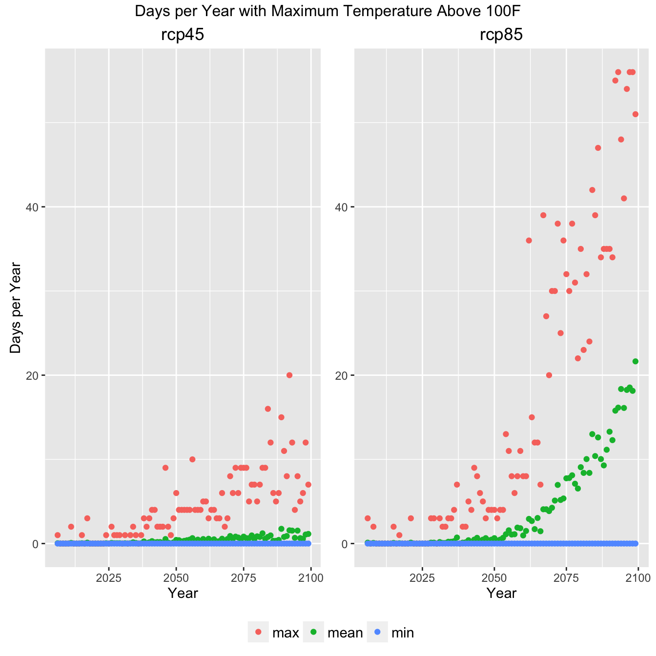 Graph of climate indicator showing min mean and max of GCM ensemble.