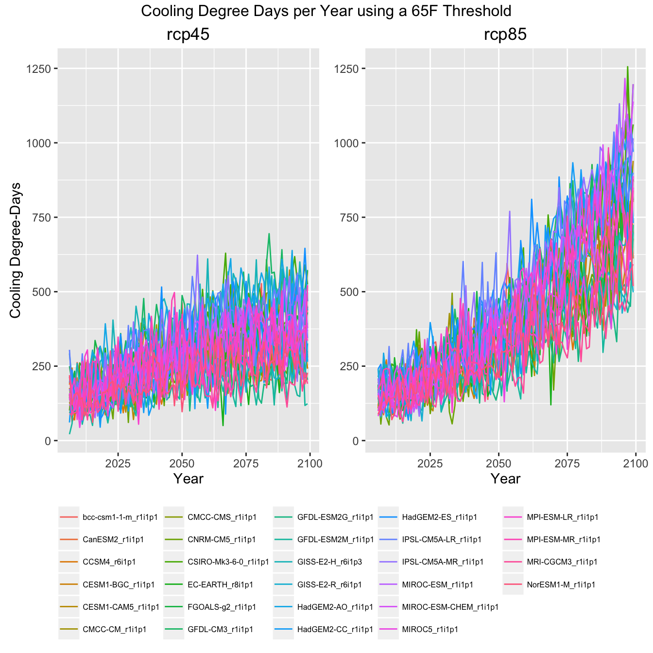 Graph of climate indicator showing all GCMs in the ensemble.
