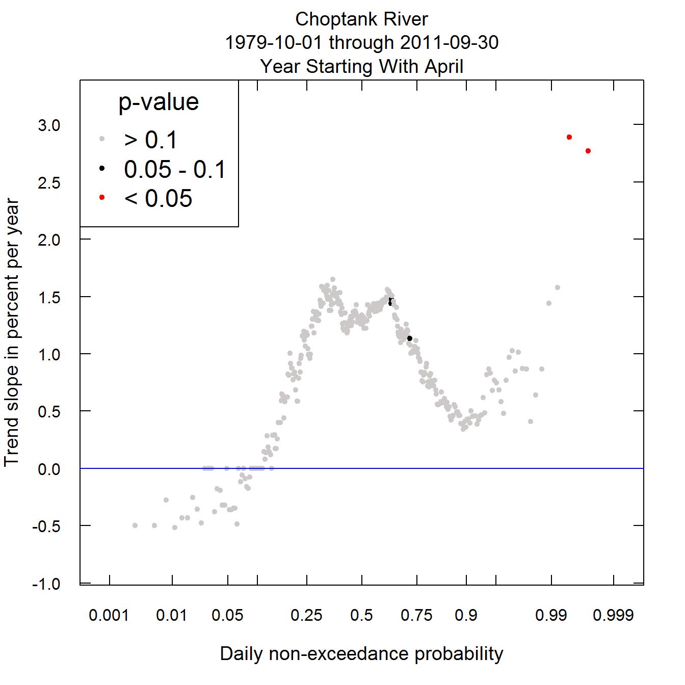 The Quantile-Kendall Plot