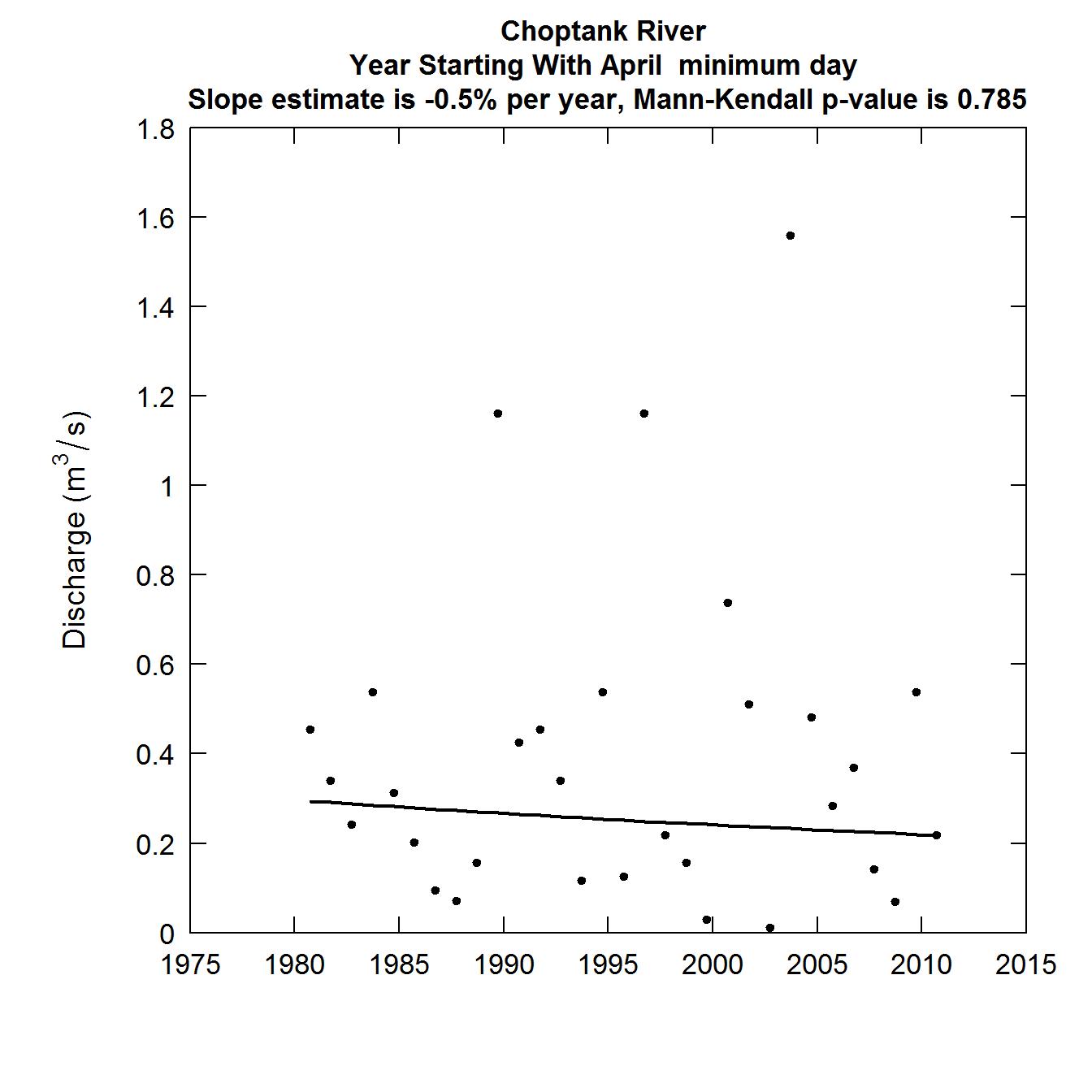 Daily Streamflow Trend Analysis