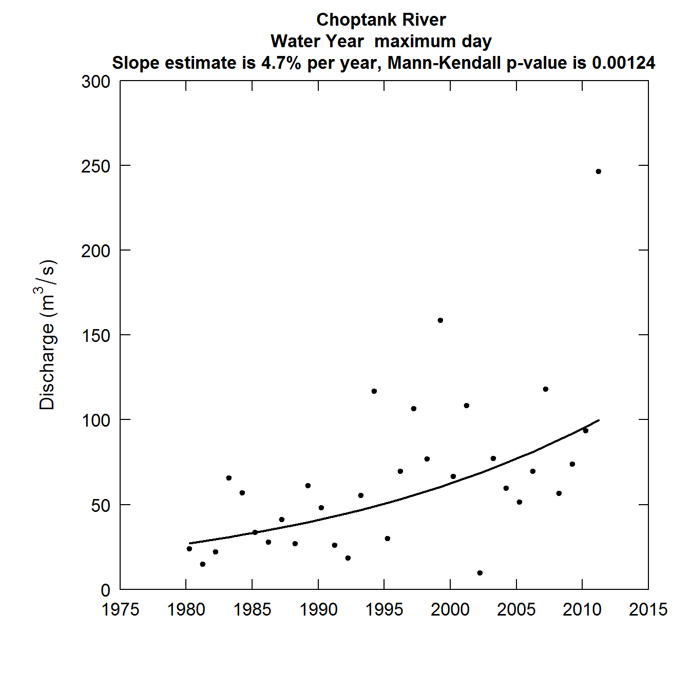 Discharge as a function of Year annual maximum day