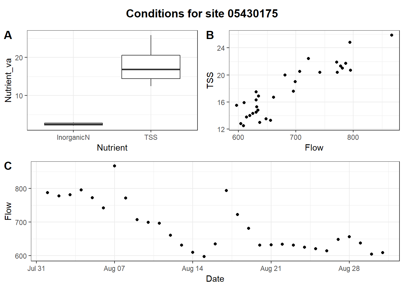Beyond Basic R – Plotting with ggplot2 and Multiple Plots in