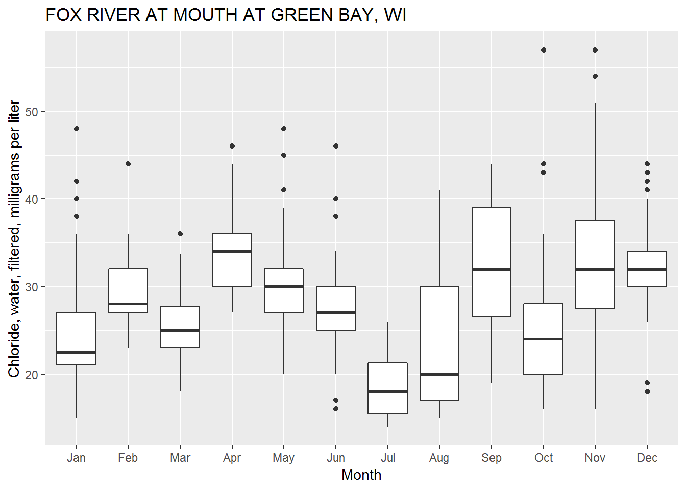 ggplot2 defaults for boxplots.