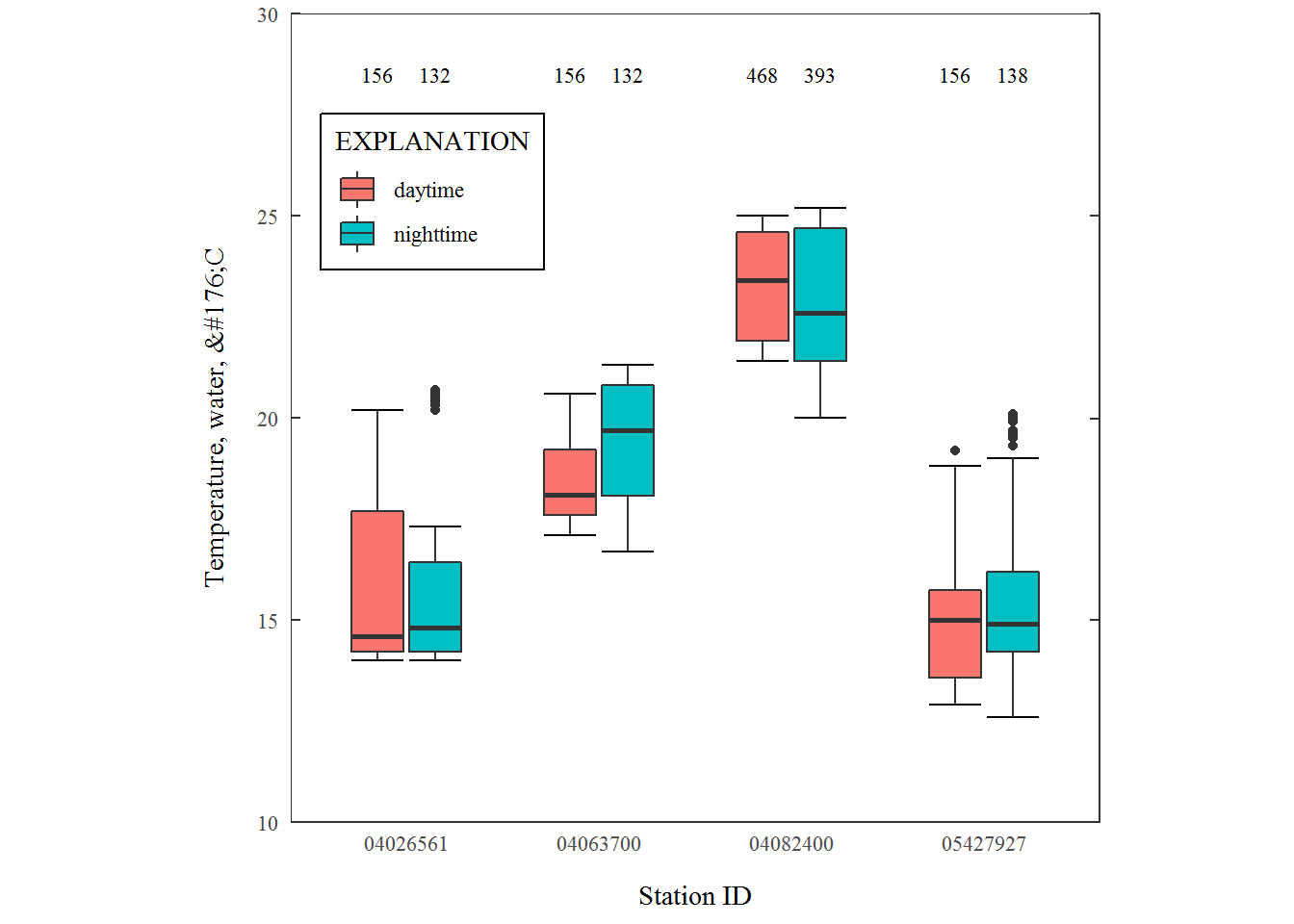 Exploring ggplot2 boxplots - Defining limits and adjusting style