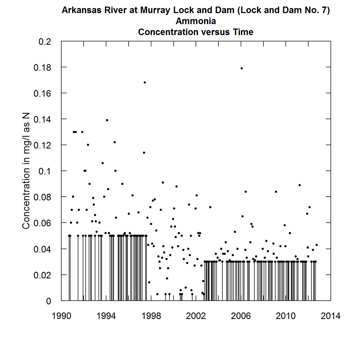 Using Random Residuals for Censored Data in EGRET