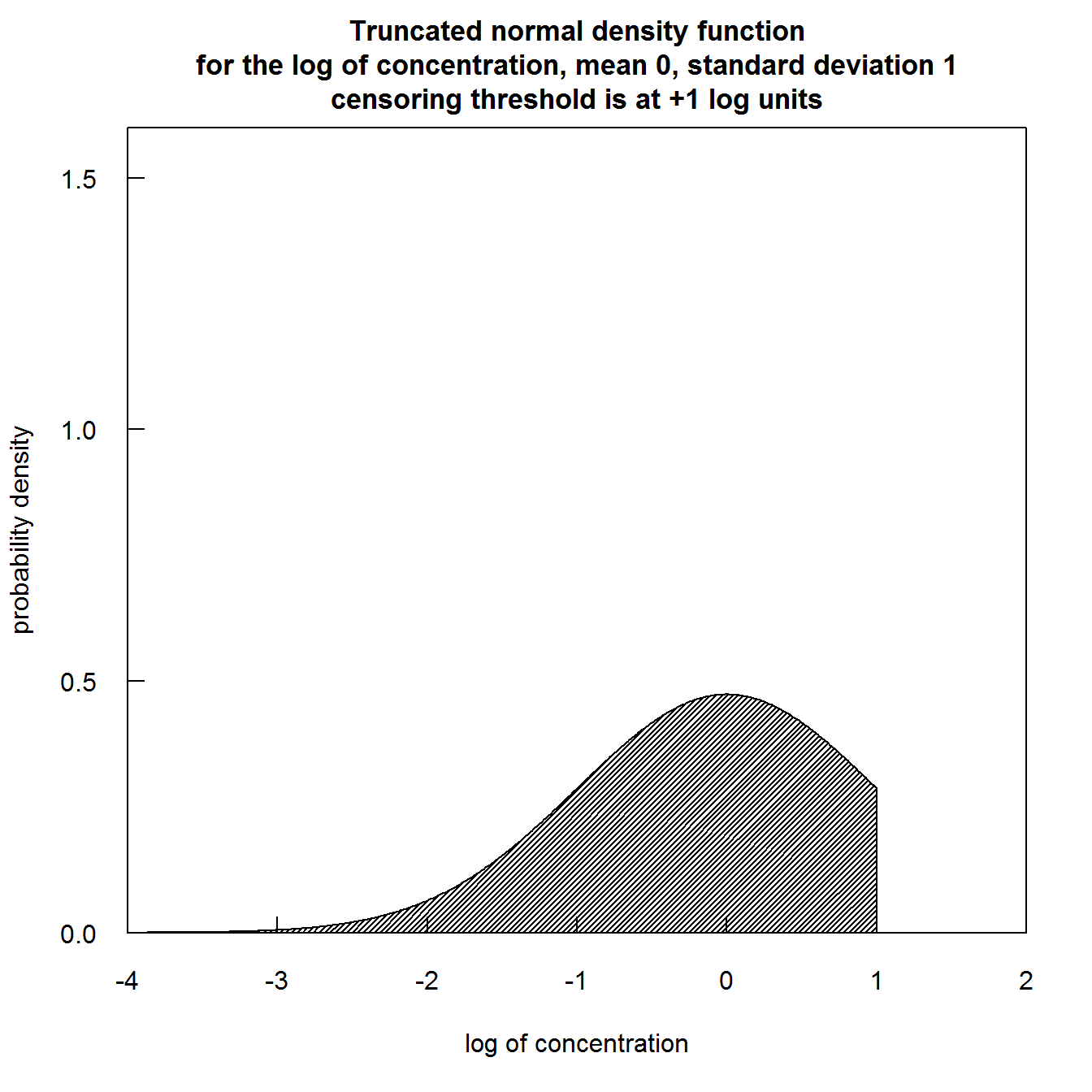 Truncated normal distribution images
