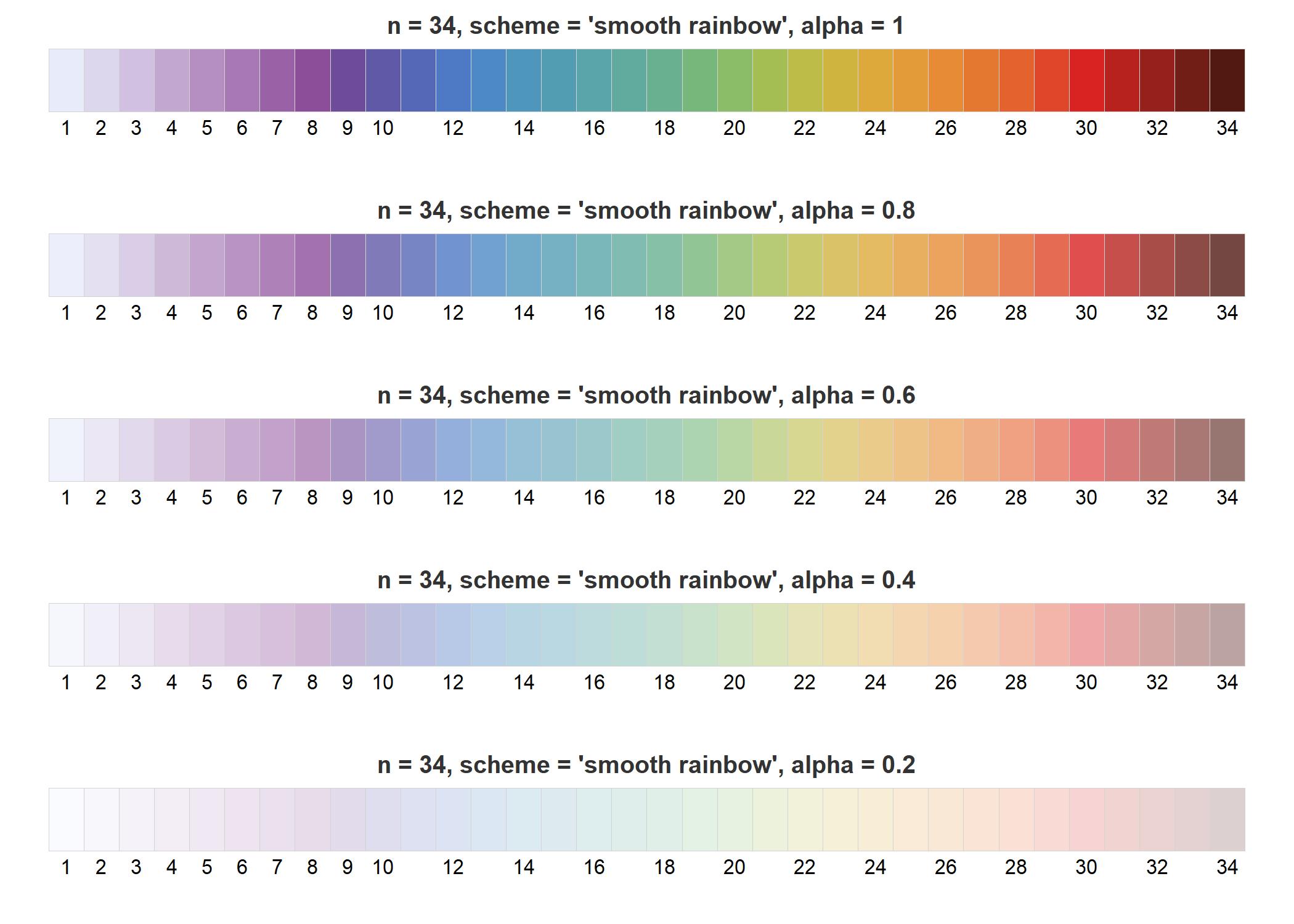 Adjust alpha transparency of colors.